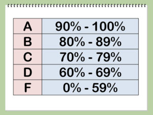 Wildcats are excited about the new 10 point grading scale.