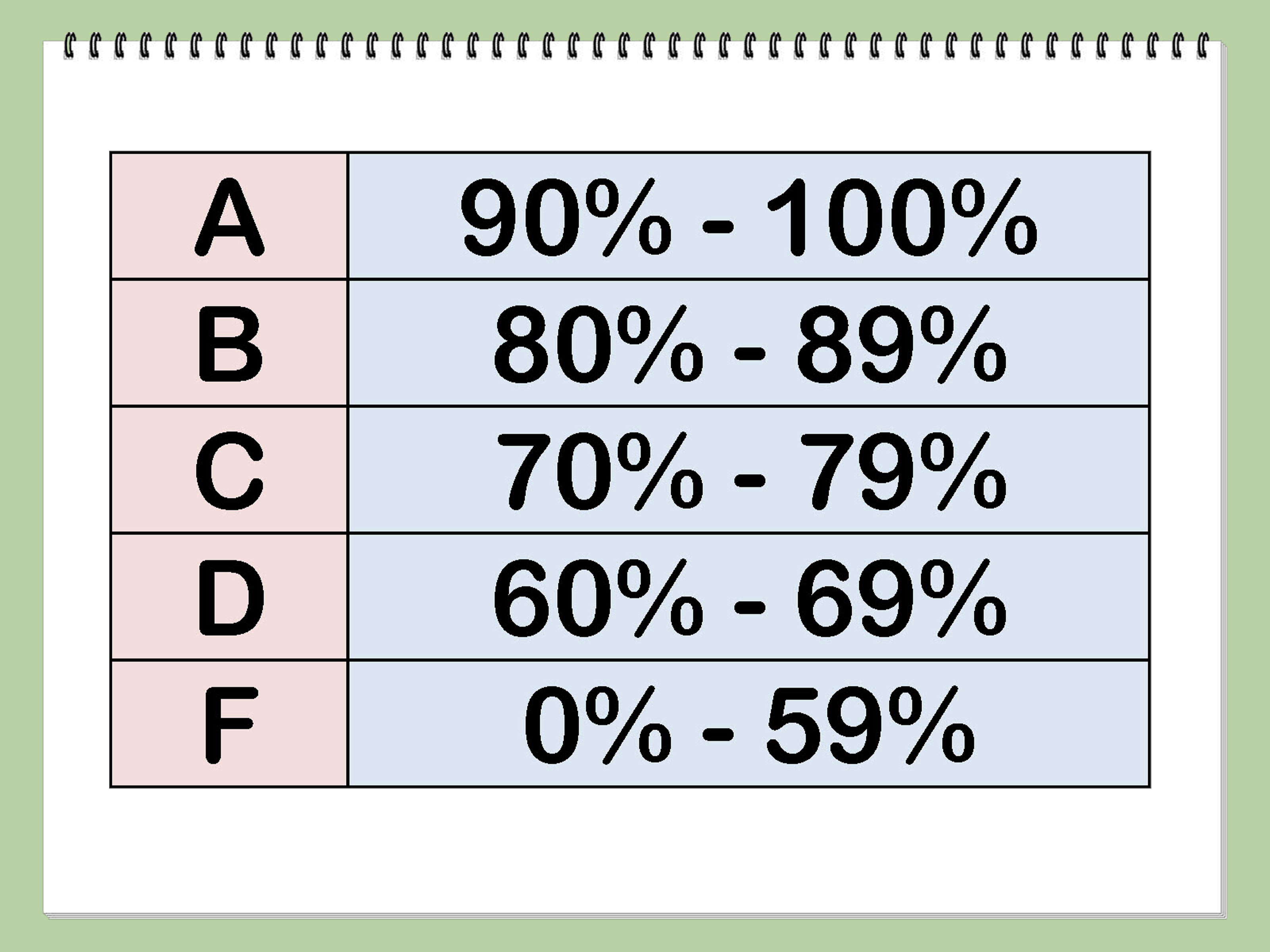 grades based on percentages